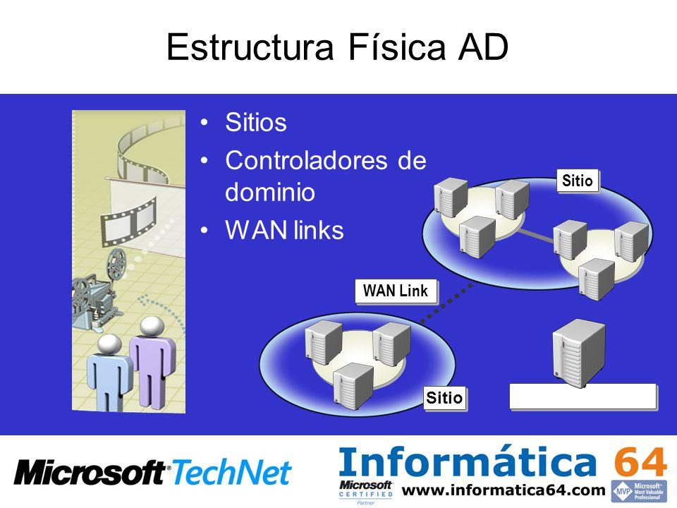 Estructura Física AD Sitios Controladores de dominio WAN links Sitio Controlador de dominio WAN Link Sitio