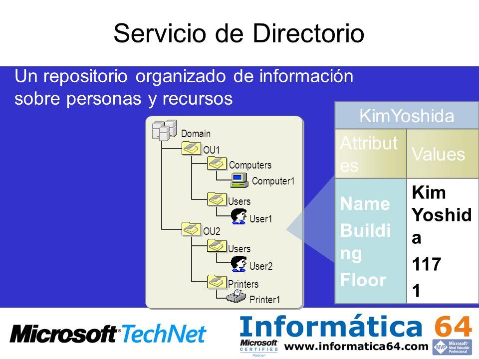 Domain OU1 Computers Computer1 Users User1 Users User2 OU2 Printers Printer1 Servicio de Directorio Un repositorio organizado de información sobre per