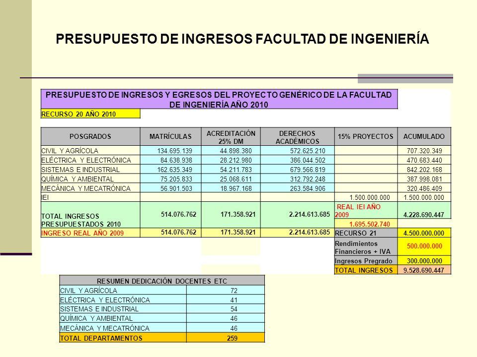 PRESUPUESTO DE INGRESOS FACULTAD DE INGENIERÍA RESUMEN DEDICACIÓN DOCENTES ETC CIVIL Y AGRÍCOLA 72 ELÉCTRICA Y ELECTRÓNICA 41 SISTEMAS E INDUSTRIAL 54