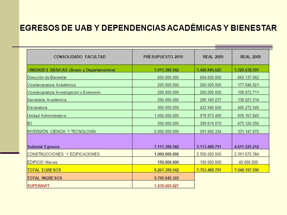EGRESOS DE UAB Y DEPENDENCIAS ACADÉMICAS Y BIENESTAR CONSOLIDADO FACULTADPRESUPUESTO 2010REAL 2009REAL 2008 UNIDADES BÁSICAS (Áreas y Departamentos) 1