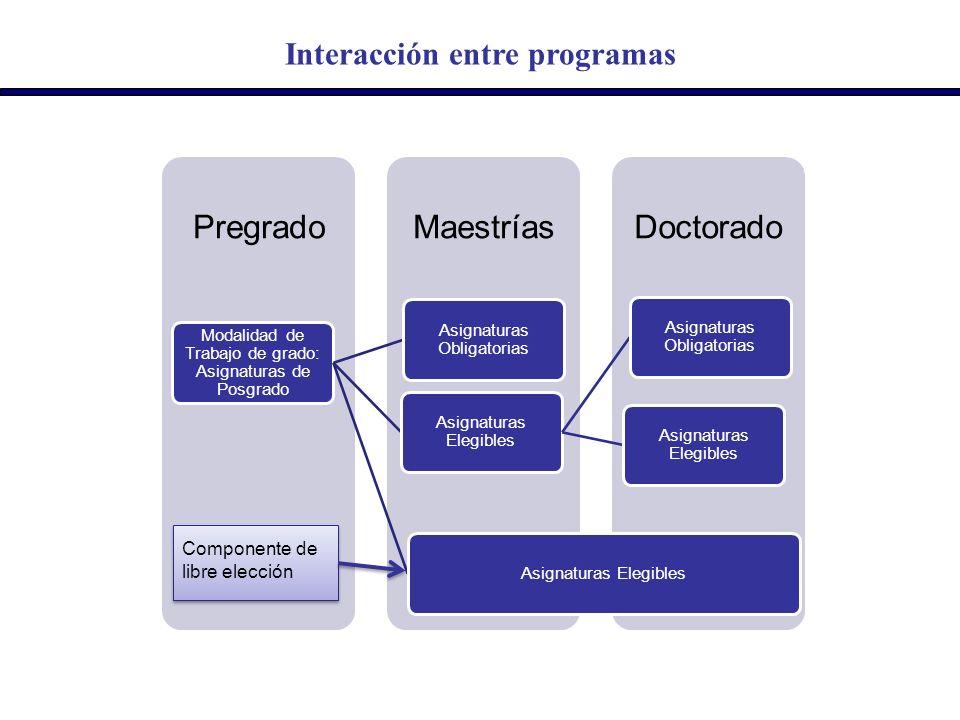 Interacción entre programas DoctoradoMaestríasPregrado Modalidad de Trabajo de grado: Asignaturas de Posgrado Asignaturas Obligatorias Asignaturas Ele