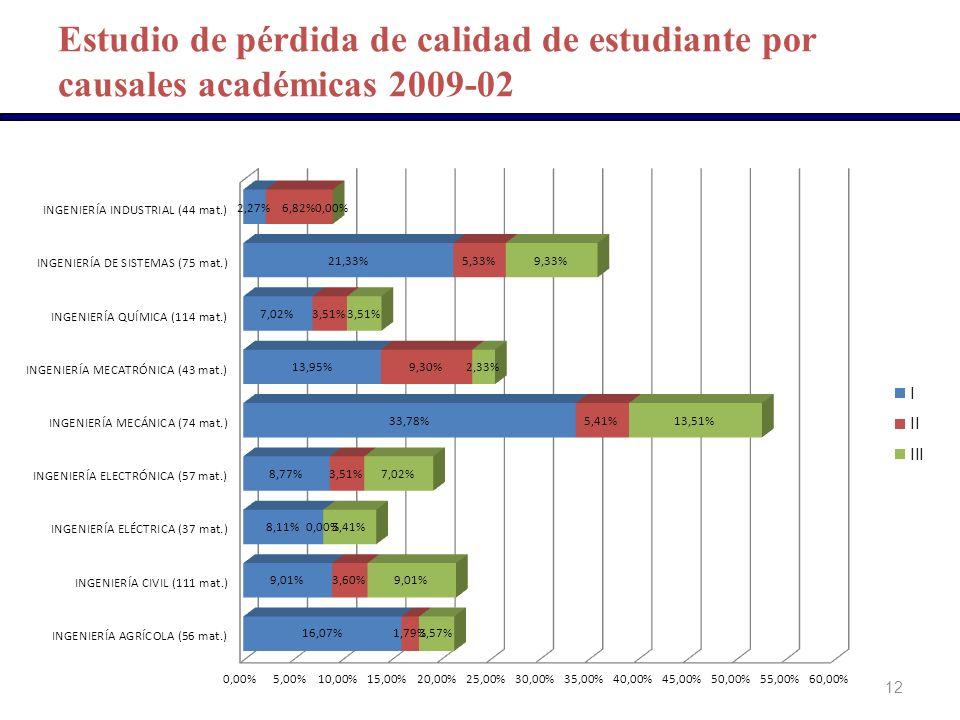 Estudio de pérdida de calidad de estudiante por causales académicas 2009-02 12