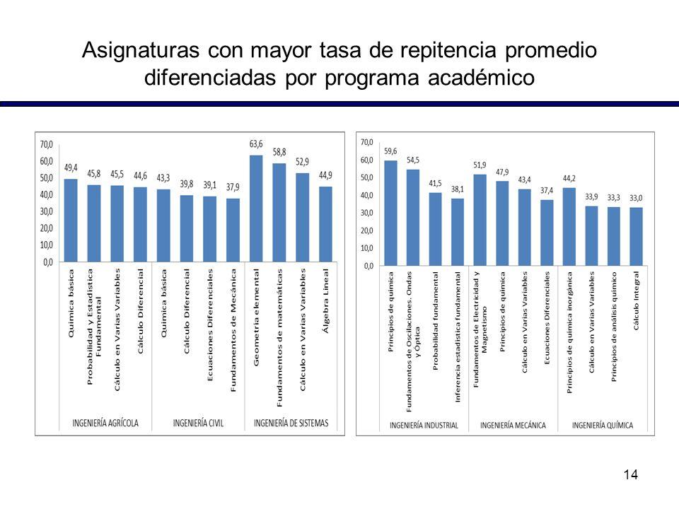 Asignaturas con mayor tasa de repitencia promedio diferenciadas por programa académico 14