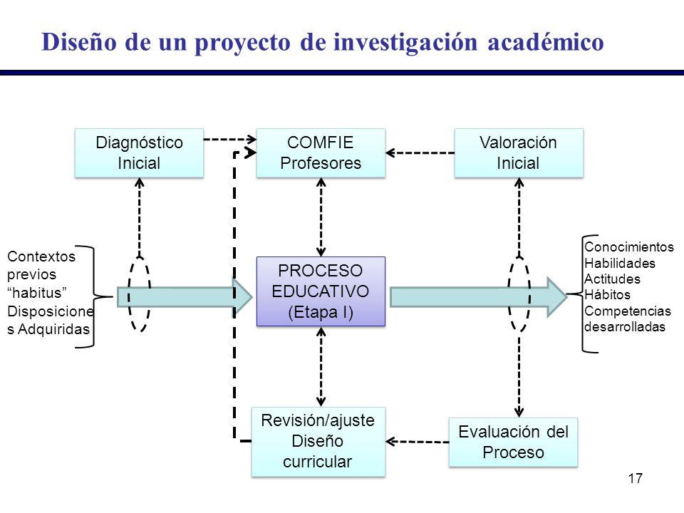 Diseño de un proyecto de investigación académico Diagnóstico Inicial COMFIE Profesores COMFIE Profesores Valoración Inicial PROCESO EDUCATIVO (Etapa I