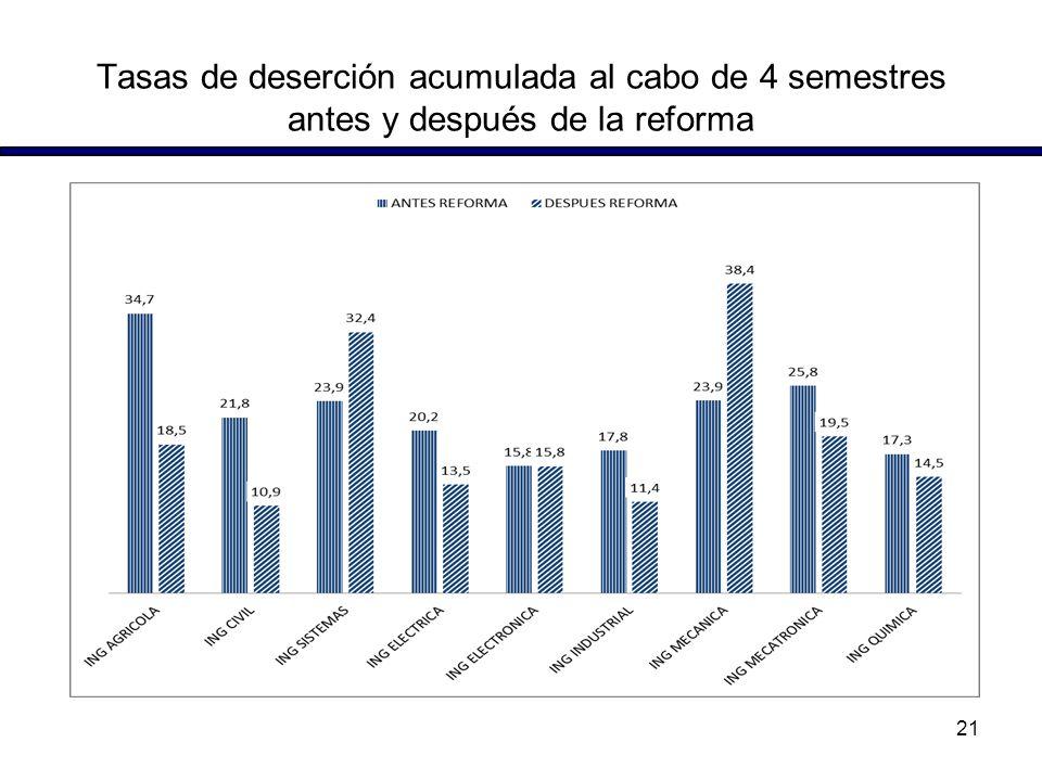 Tasas de deserción acumulada al cabo de 4 semestres antes y después de la reforma 21