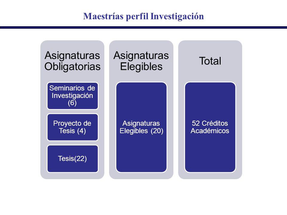 Maestrías perfil Investigación Asignaturas Obligatorias Seminarios de Investigación (6) Proyecto de Tesis (4) Tesis(22) Asignaturas Elegibles Asignatu