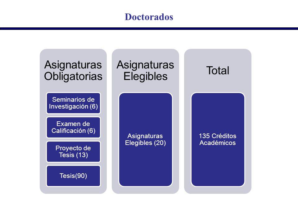 Doctorados Asignaturas Obligatorias Seminarios de Investigación (6) Examen de Calificación (6) Proyecto de Tesis (13) Tesis(90) Asignaturas Elegibles