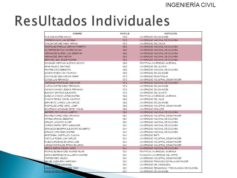 NOMBREPUNTAJEINSTITUCIÓN RUIZ DIAZ ANDRES CAMILO140,8UNIVERSIDAD DE LOS ANDES TORRES DUQUE JUAN ESTEBAN131,5UNIVERSIDAD NACIONAL DE COLOMBIA CHAUZA NA