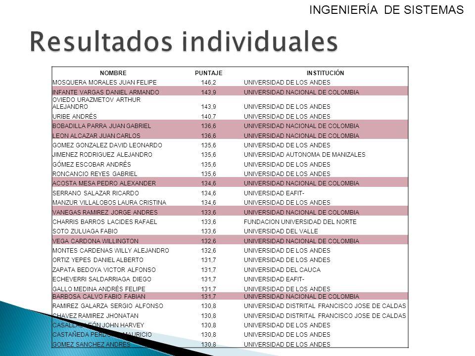 NOMBREPUNTAJEINSTITUCIÓN MOSQUERA MORALES JUAN FELIPE146,2UNIVERSIDAD DE LOS ANDES INFANTE VARGAS DANIEL ARMANDO143,9UNIVERSIDAD NACIONAL DE COLOMBIA