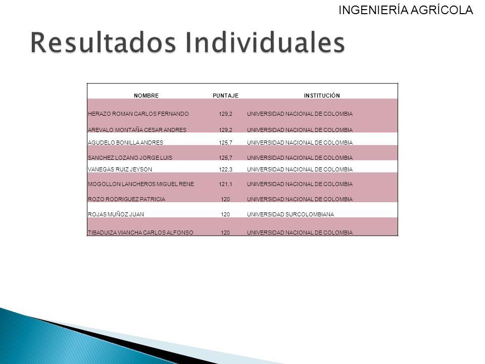 NOMBREPUNTAJEINSTITUCIÓN HERAZO ROMAN CARLOS FERNANDO129,2UNIVERSIDAD NACIONAL DE COLOMBIA AREVALO MONTAÑA CESAR ANDRES129,2UNIVERSIDAD NACIONAL DE CO