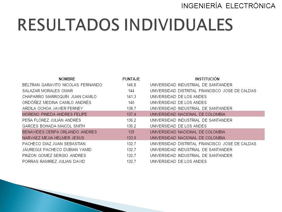 NOMBREPUNTAJEINSTITUCIÓN BELTRAN GARAVITO NICOLAS FERNANDO146,8UNIVERSIDAD INDUSTRIAL DE SANTANDER SALAZAR MORALES OMAR144UNIVERSIDAD DISTRITAL FRANCI