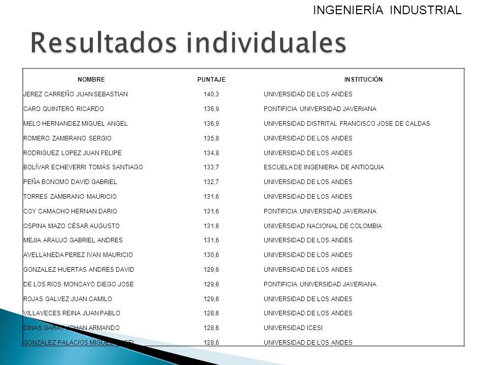 NOMBREPUNTAJEINSTITUCIÓN JEREZ CARREÑO JUAN SEBASTIAN140,3UNIVERSIDAD DE LOS ANDES CARO QUINTERO RICARDO136,9PONTIFICIA UNIVERSIDAD JAVERIANA MELO HER