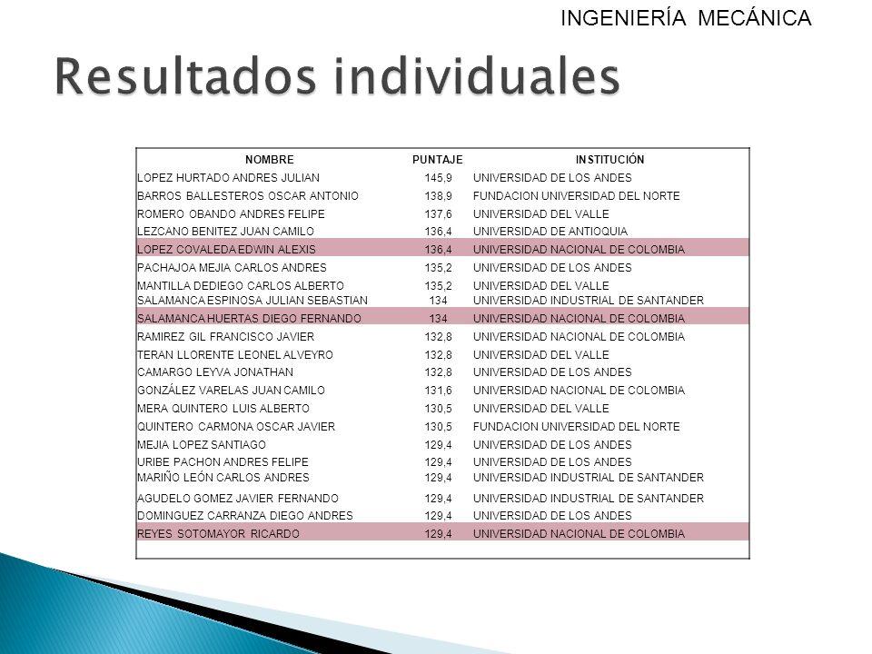NOMBREPUNTAJEINSTITUCIÓN LOPEZ HURTADO ANDRES JULIAN145,9UNIVERSIDAD DE LOS ANDES BARROS BALLESTEROS OSCAR ANTONIO138,9FUNDACION UNIVERSIDAD DEL NORTE