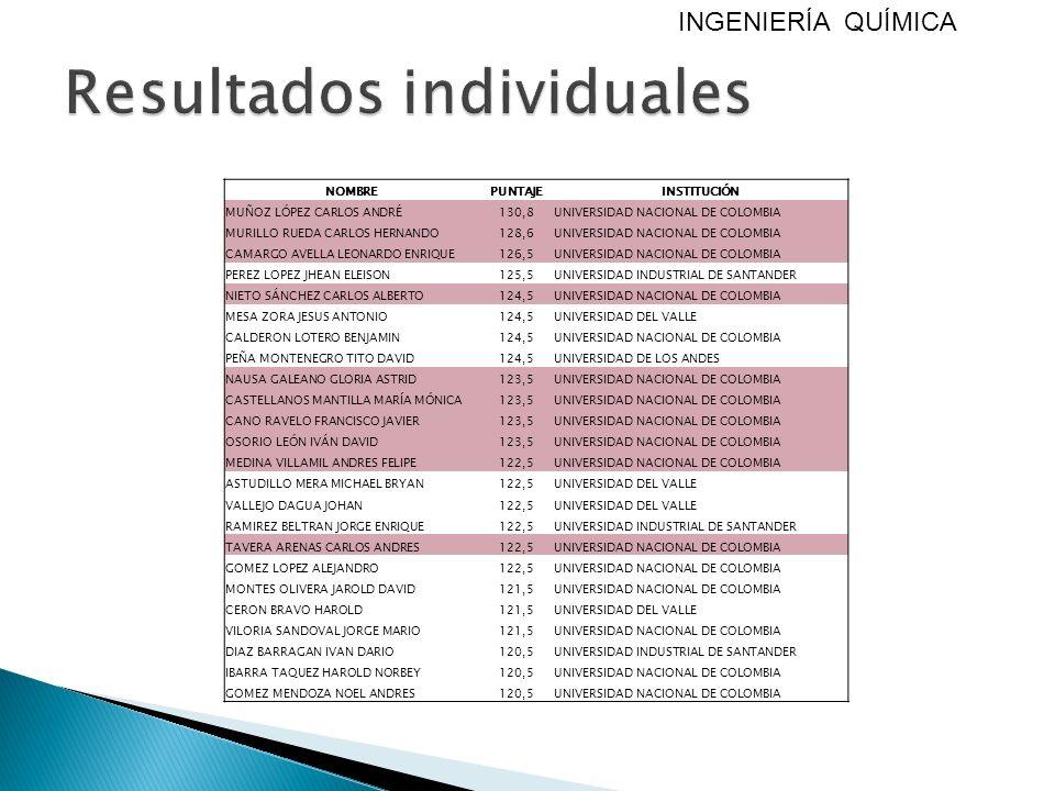 NOMBREPUNTAJEINSTITUCIÓN MUÑOZ LÓPEZ CARLOS ANDRÉ130,8UNIVERSIDAD NACIONAL DE COLOMBIA MURILLO RUEDA CARLOS HERNANDO128,6UNIVERSIDAD NACIONAL DE COLOM