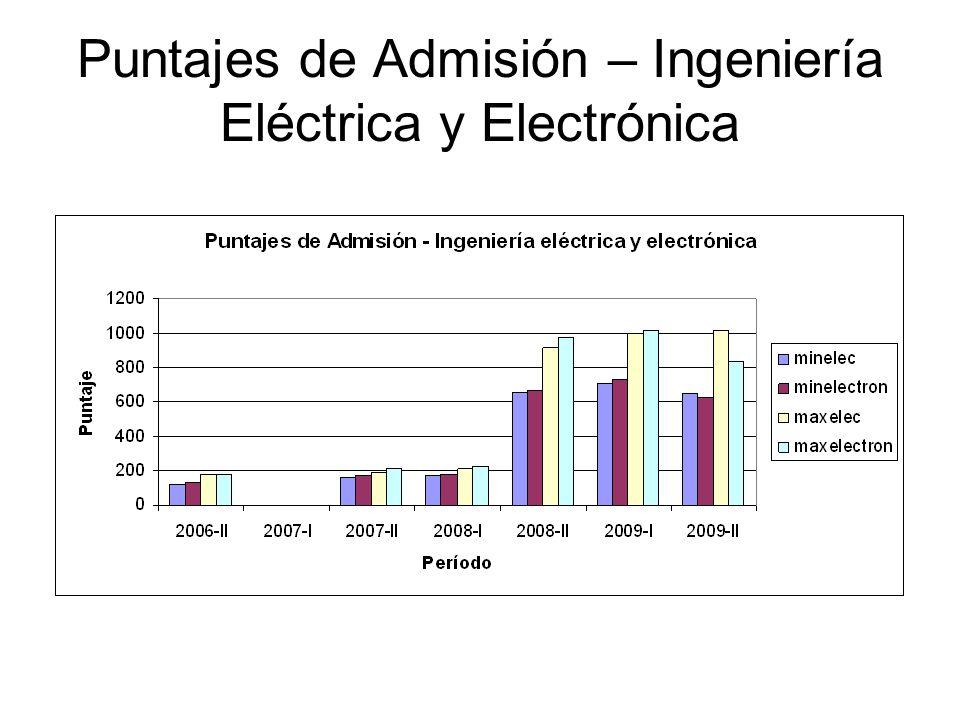 Puntajes de Admisión – Ingeniería Eléctrica y Electrónica