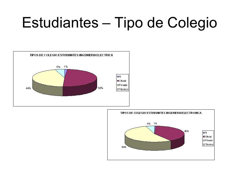 Estudiantes – Tipo de Colegio