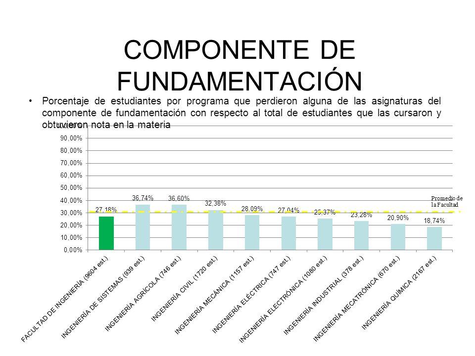 COMPONENTE DE FUNDAMENTACIÓN Porcentaje de estudiantes por programa que perdieron alguna de las asignaturas del componente de fundamentación con respecto al total de estudiantes que las cursaron y obtuvieron nota en la materia Promedio de la Facultad
