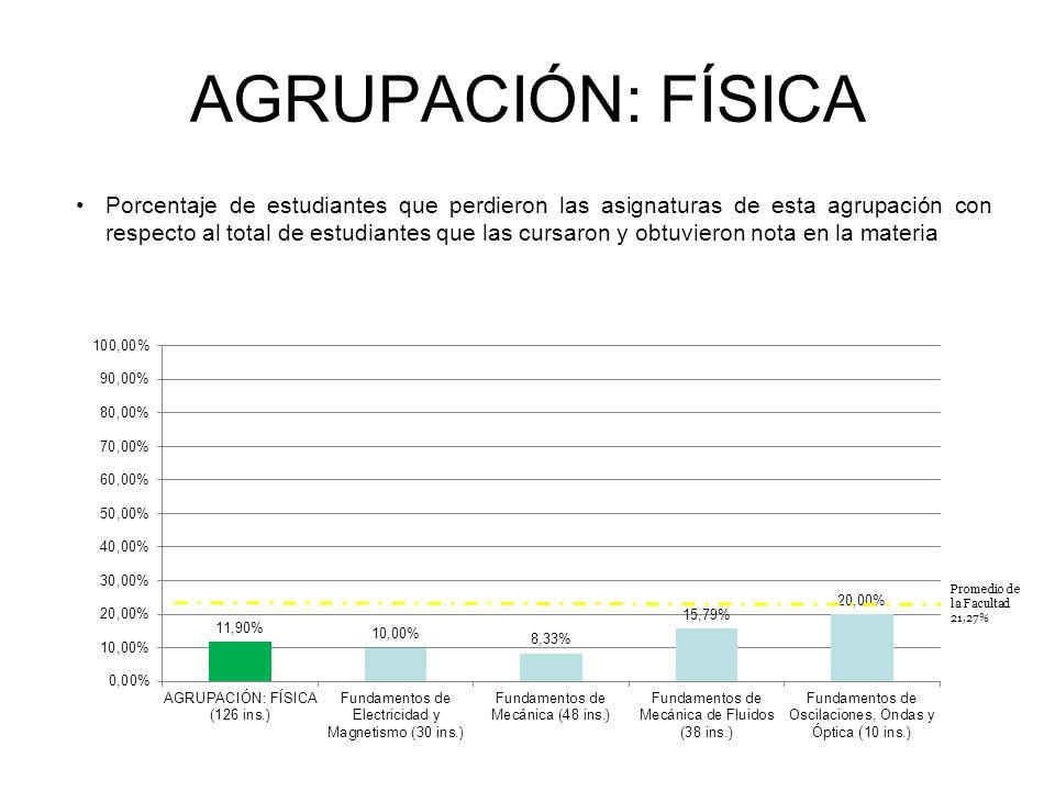 AGRUPACIÓN: FÍSICA Porcentaje de estudiantes que perdieron las asignaturas de esta agrupación con respecto al total de estudiantes que las cursaron y obtuvieron nota en la materia INGENIERÍA ELÉCTRICA Promedio de la Facultad 21,27%