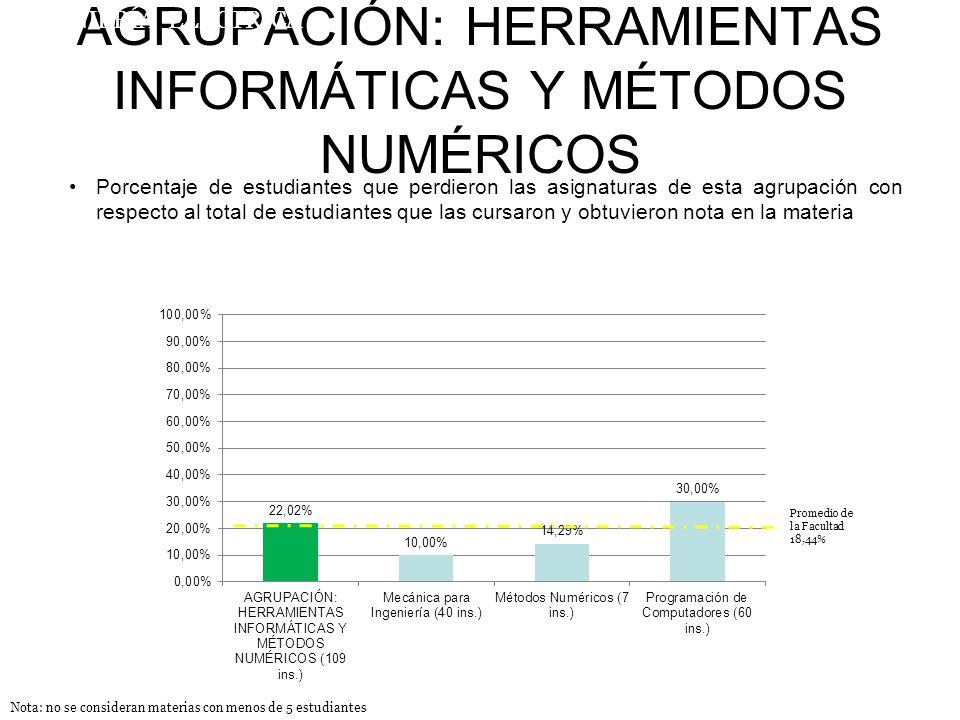 AGRUPACIÓN: HERRAMIENTAS INFORMÁTICAS Y MÉTODOS NUMÉRICOS Porcentaje de estudiantes que perdieron las asignaturas de esta agrupación con respecto al total de estudiantes que las cursaron y obtuvieron nota en la materia INGENIERÍA ELÉCTRICA Nota: no se consideran materias con menos de 5 estudiantes Promedio de la Facultad 18,44%