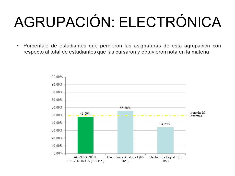 AGRUPACIÓN: ELECTRÓNICA Porcentaje de estudiantes que perdieron las asignaturas de esta agrupación con respecto al total de estudiantes que las cursaron y obtuvieron nota en la materia INGENIERÍA ELÉCTRICA Promedio del Programa