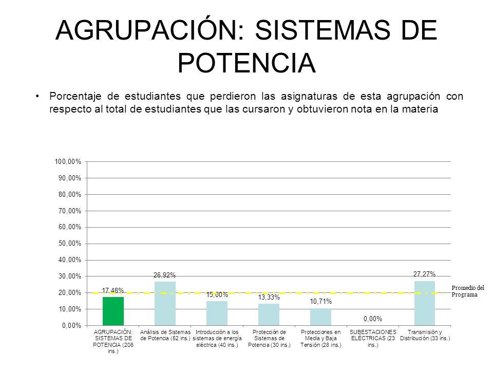 AGRUPACIÓN: SISTEMAS DE POTENCIA Porcentaje de estudiantes que perdieron las asignaturas de esta agrupación con respecto al total de estudiantes que las cursaron y obtuvieron nota en la materia INGENIERÍA ELÉCTRICA Promedio del Programa