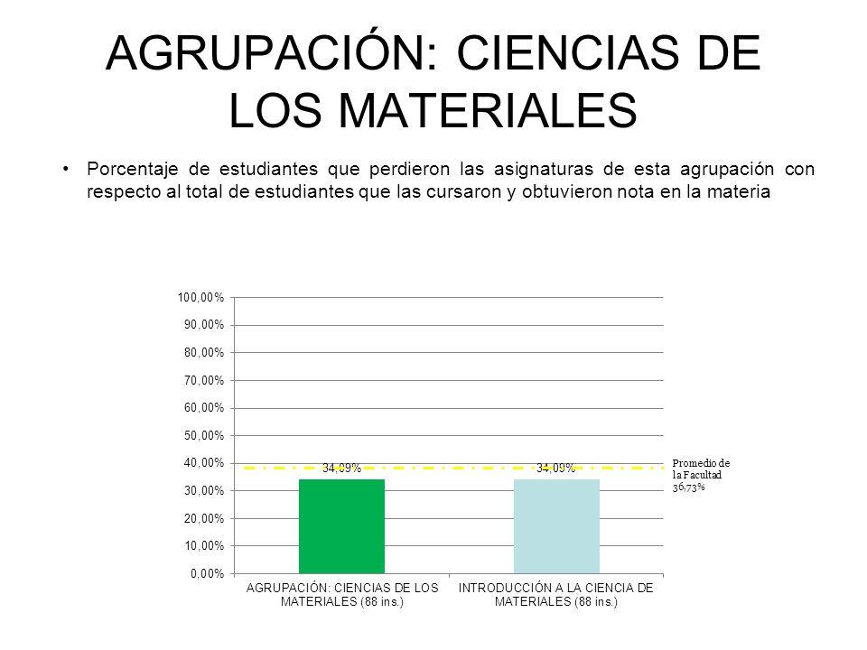 AGRUPACIÓN: CIENCIAS DE LOS MATERIALES Porcentaje de estudiantes que perdieron las asignaturas de esta agrupación con respecto al total de estudiantes que las cursaron y obtuvieron nota en la materia INGENIERÍA ELECTRÓNICA Promedio de la Facultad 36,73%