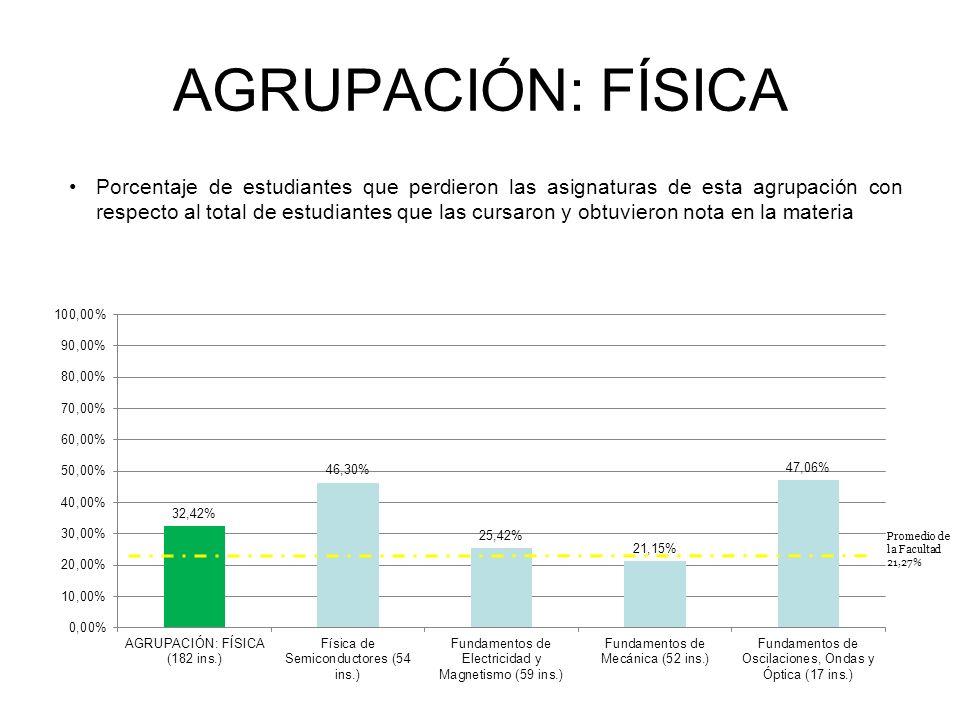 AGRUPACIÓN: FÍSICA Porcentaje de estudiantes que perdieron las asignaturas de esta agrupación con respecto al total de estudiantes que las cursaron y obtuvieron nota en la materia INGENIERÍA ELECTRÓNICA Promedio de la Facultad 21,27%
