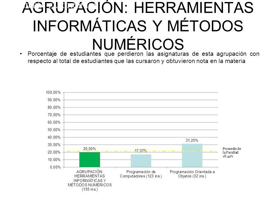AGRUPACIÓN: HERRAMIENTAS INFORMÁTICAS Y MÉTODOS NUMÉRICOS Porcentaje de estudiantes que perdieron las asignaturas de esta agrupación con respecto al total de estudiantes que las cursaron y obtuvieron nota en la materia INGENIERÍA ELECTRÓNICA Promedio de la Facultad 18,44%