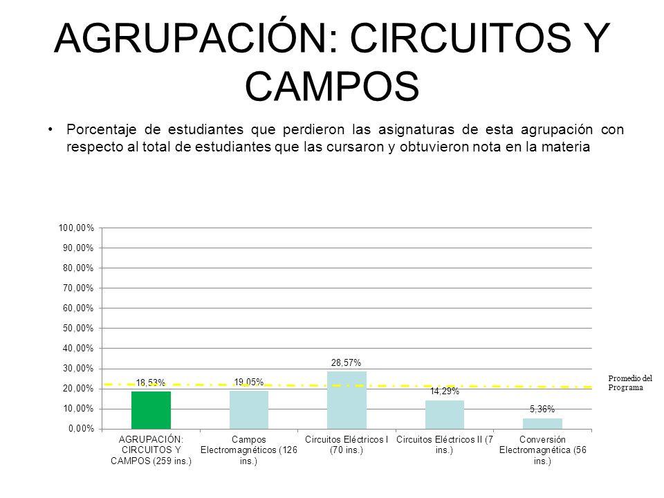 AGRUPACIÓN: CIRCUITOS Y CAMPOS Porcentaje de estudiantes que perdieron las asignaturas de esta agrupación con respecto al total de estudiantes que las cursaron y obtuvieron nota en la materia INGENIERÍA ELECTRÓNICA Promedio del Programa