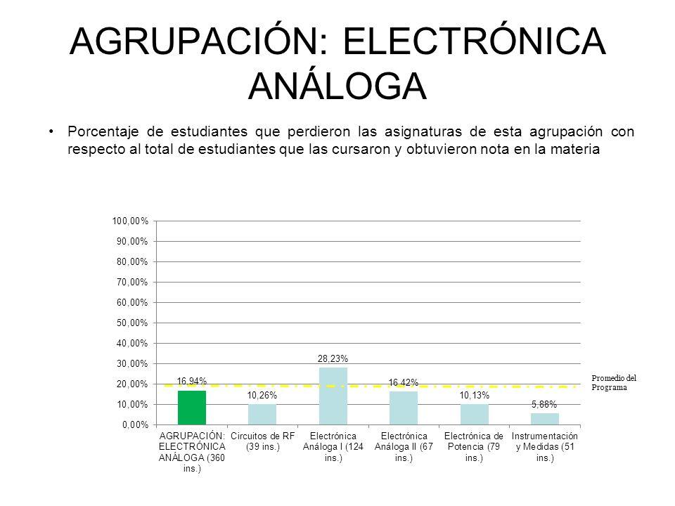 AGRUPACIÓN: ELECTRÓNICA ANÁLOGA Porcentaje de estudiantes que perdieron las asignaturas de esta agrupación con respecto al total de estudiantes que las cursaron y obtuvieron nota en la materia INGENIERÍA ELECTRÓNICA Promedio del Programa