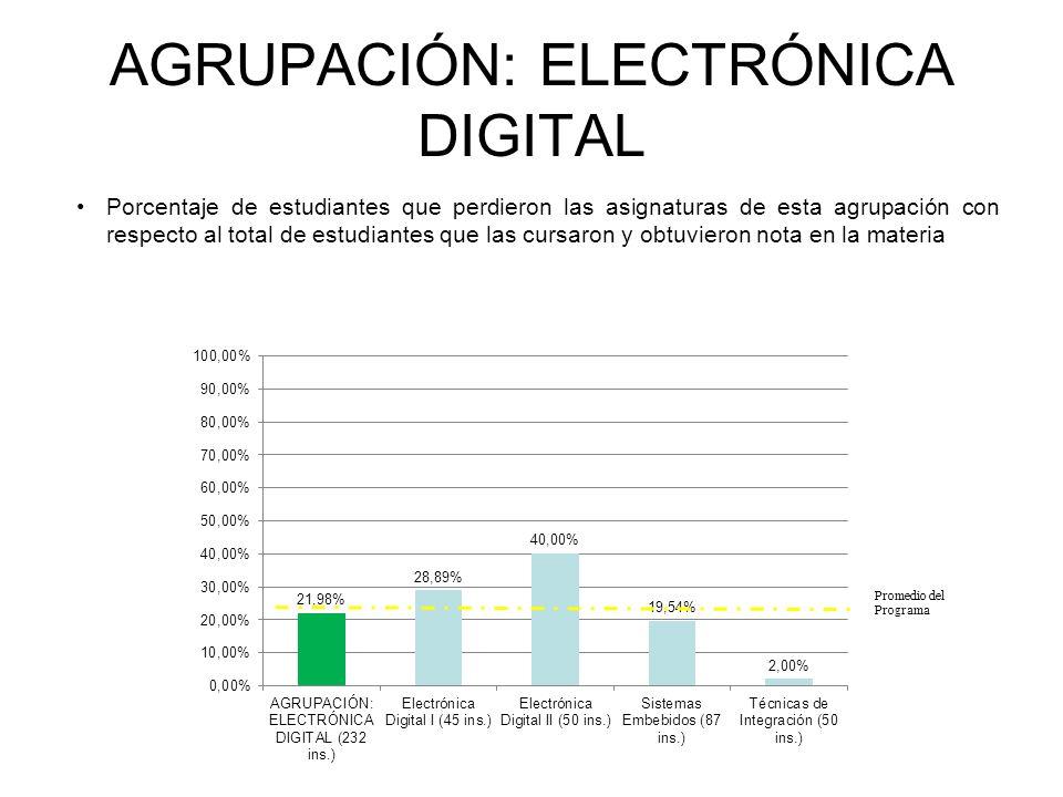 AGRUPACIÓN: ELECTRÓNICA DIGITAL Porcentaje de estudiantes que perdieron las asignaturas de esta agrupación con respecto al total de estudiantes que las cursaron y obtuvieron nota en la materia INGENIERÍA ELECTRÓNICA Promedio del Programa