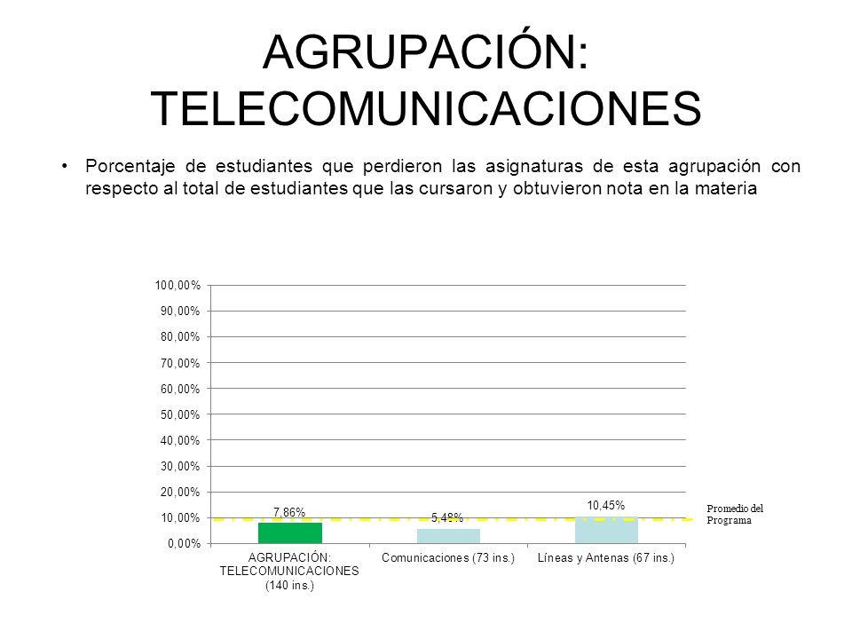 AGRUPACIÓN: TELECOMUNICACIONES Porcentaje de estudiantes que perdieron las asignaturas de esta agrupación con respecto al total de estudiantes que las cursaron y obtuvieron nota en la materia INGENIERÍA ELECTRÓNICA Promedio del Programa