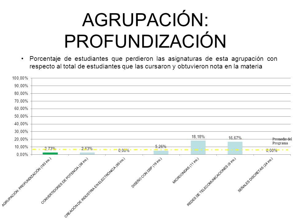 AGRUPACIÓN: PROFUNDIZACIÓN Porcentaje de estudiantes que perdieron las asignaturas de esta agrupación con respecto al total de estudiantes que las cursaron y obtuvieron nota en la materia INGENIERÍA ELECTRÓNICA Promedio del Programa