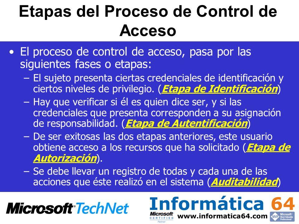 Etapas del Proceso de Control de Acceso El proceso de control de acceso, pasa por las siguientes fases o etapas: –El sujeto presenta ciertas credencia