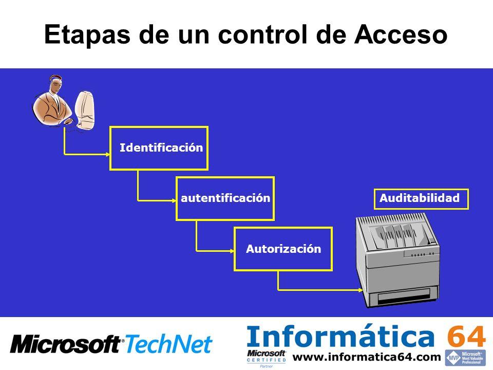 Etapas de un control de Acceso IdentificaciónautentificaciónAutorización Auditabilidad