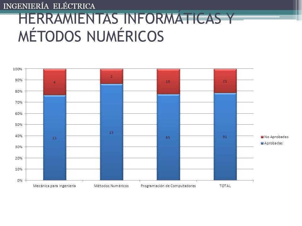 HERRAMIENTAS INFORMÁTICAS Y MÉTODOS NUMÉRICOS INGENIERÍA ELÉCTRICA