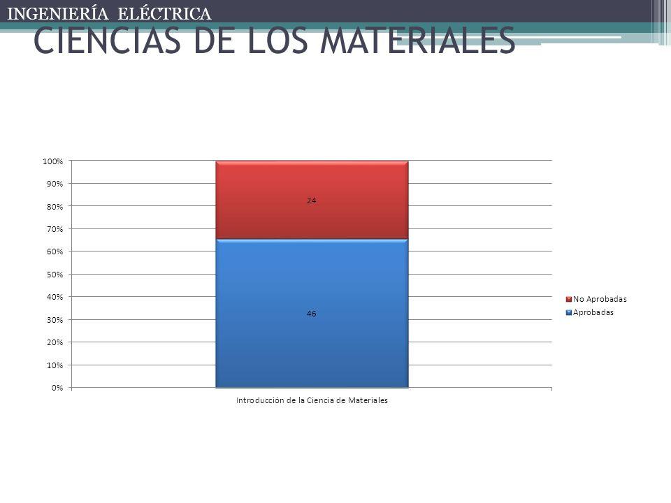 CIENCIAS DE LOS MATERIALES INGENIERÍA ELÉCTRICA
