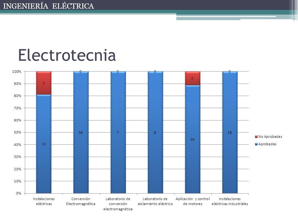 Electrotecnia INGENIERÍA ELÉCTRICA