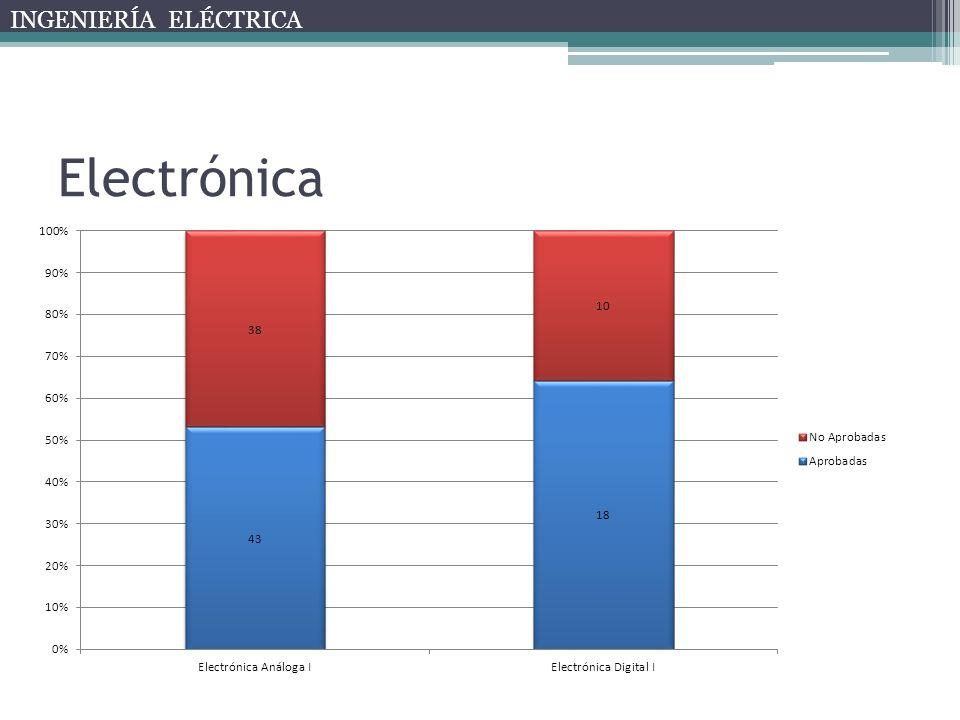 Electrónica INGENIERÍA ELÉCTRICA