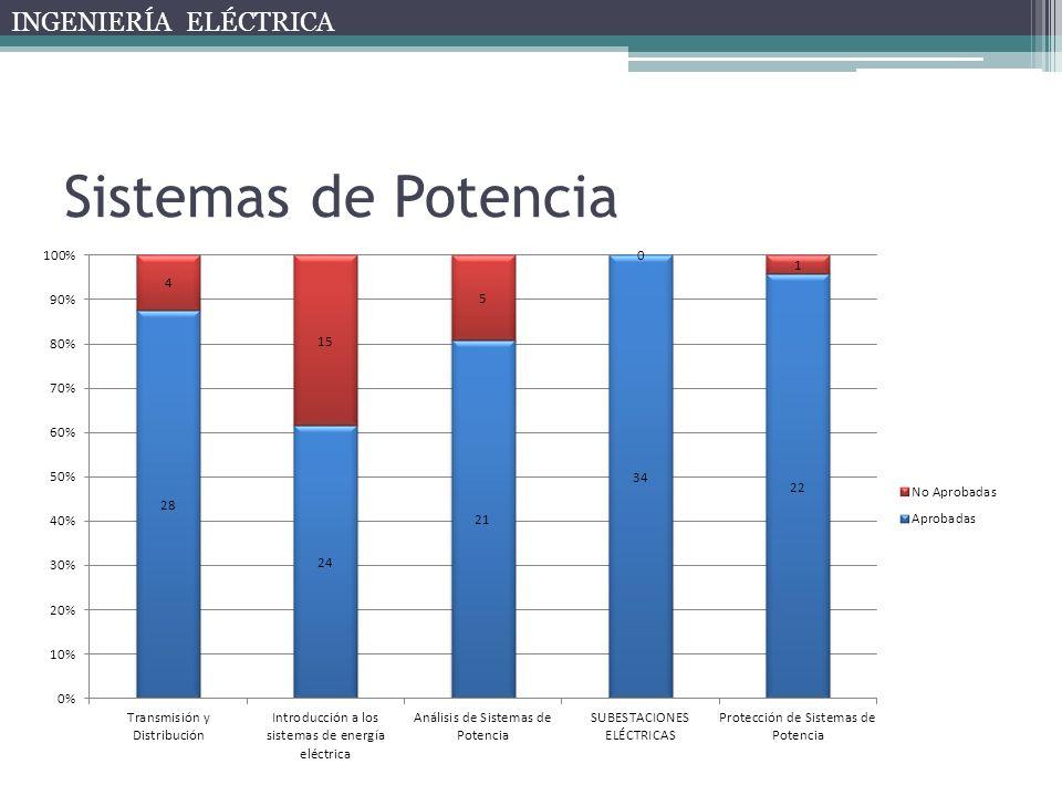 Sistemas de Potencia INGENIERÍA ELÉCTRICA
