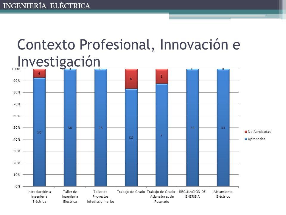 Contexto Profesional, Innovación e Investigación INGENIERÍA ELÉCTRICA
