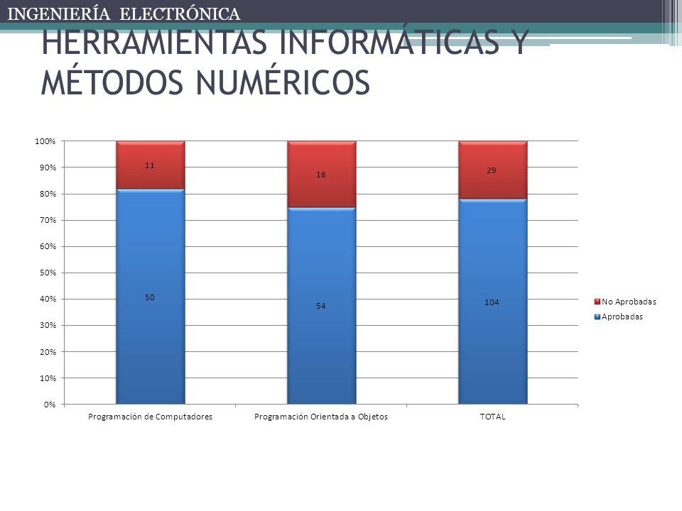 HERRAMIENTAS INFORMÁTICAS Y MÉTODOS NUMÉRICOS INGENIERÍA ELECTRÓNICA