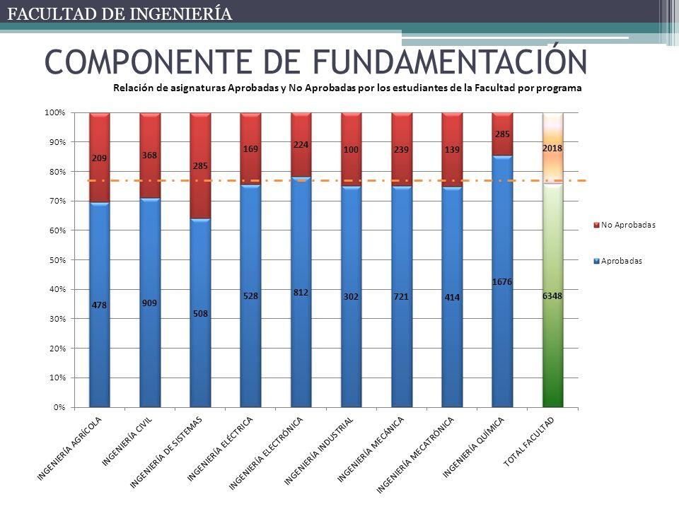 COMPONENTE DE FUNDAMENTACIÓN FACULTAD DE INGENIERÍA