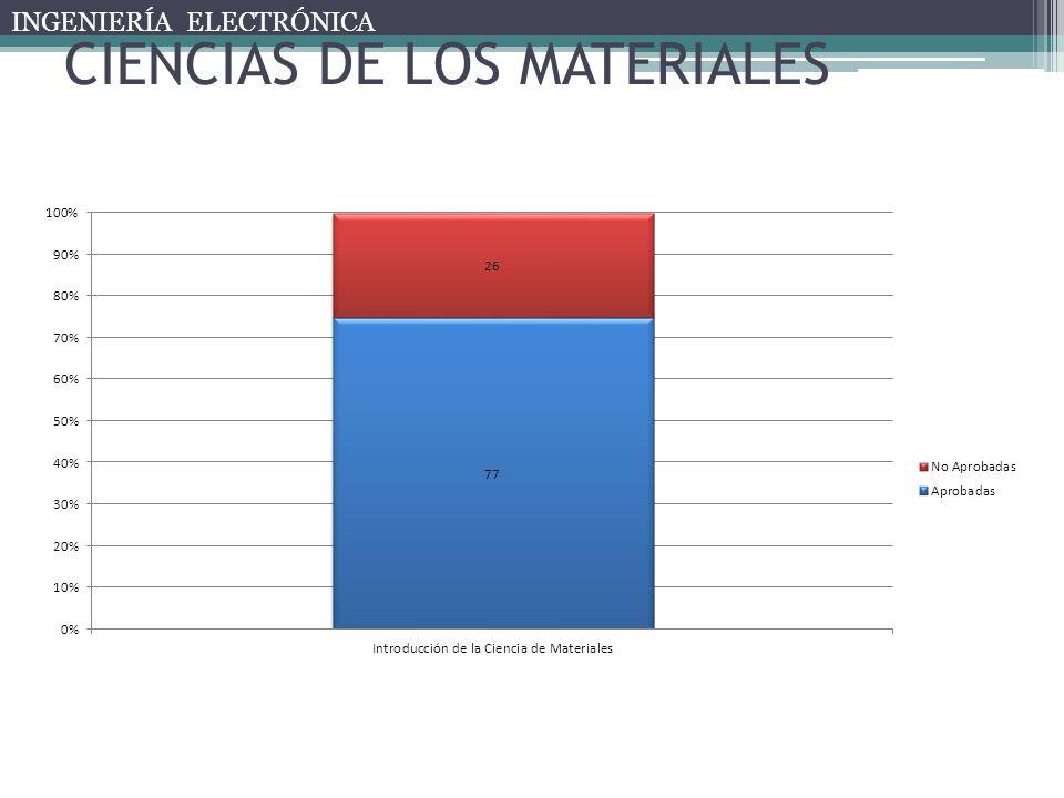 CIENCIAS DE LOS MATERIALES INGENIERÍA ELECTRÓNICA