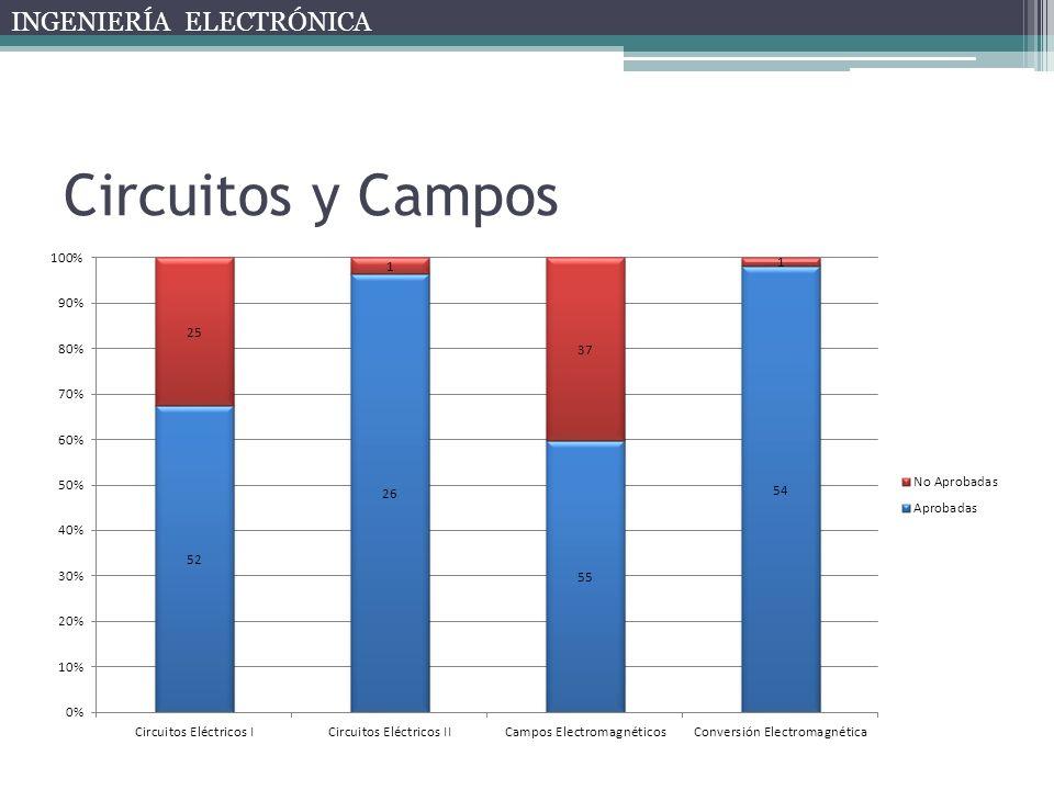 Circuitos y Campos INGENIERÍA ELECTRÓNICA