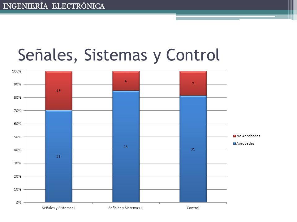 Señales, Sistemas y Control INGENIERÍA ELECTRÓNICA