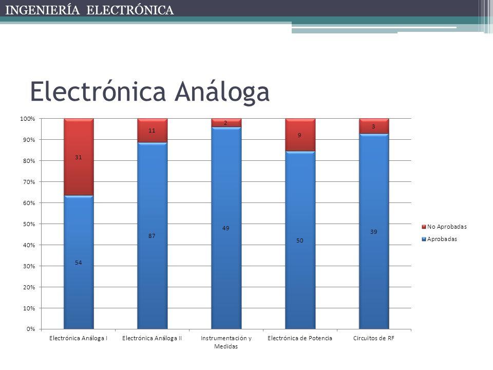 Electrónica Análoga INGENIERÍA ELECTRÓNICA