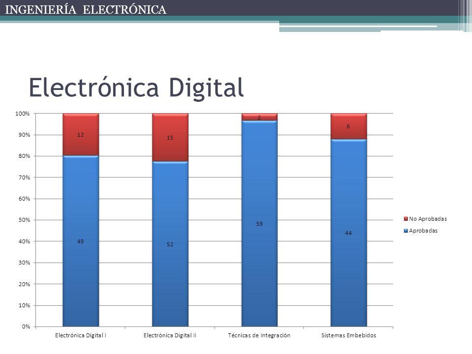 Electrónica Digital INGENIERÍA ELECTRÓNICA