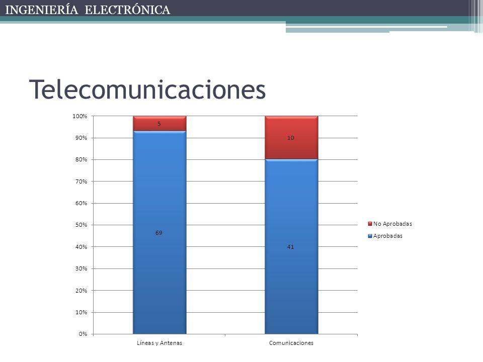 Telecomunicaciones INGENIERÍA ELECTRÓNICA