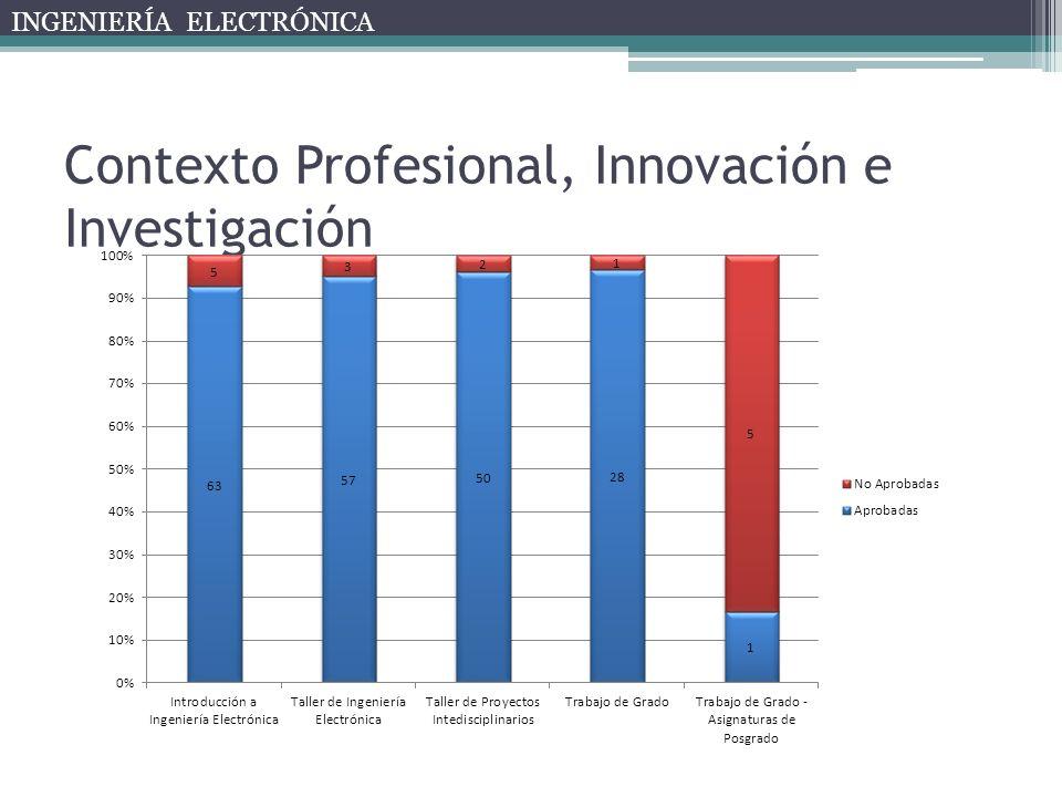 Contexto Profesional, Innovación e Investigación INGENIERÍA ELECTRÓNICA